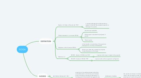 Mind Map: SOGA