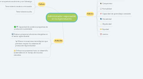 Mind Map: Administrador responsable en la Agroindustría