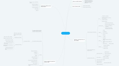 Mind Map: Gestión de datos