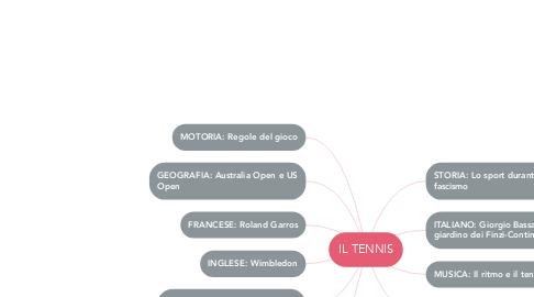 Mind Map: IL TENNIS
