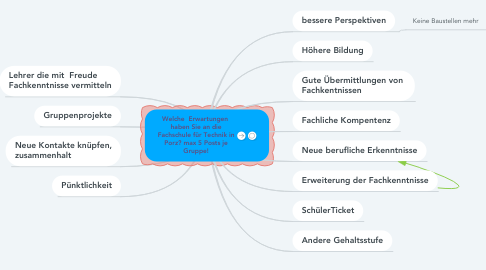 Mind Map: Gruppe 1