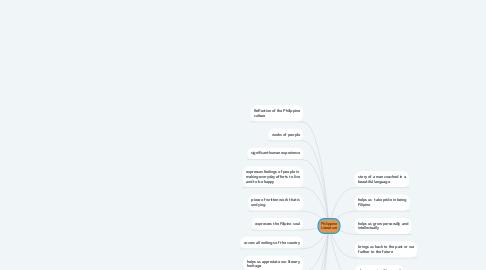 Mind Map: Philippine Literature