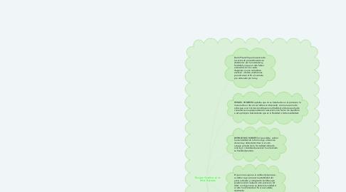 Mind Map: Principios finalistas de los Actos Pocesales