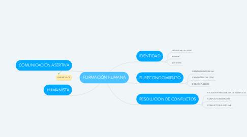 Mind Map: FORMACIÓN HUMANA
