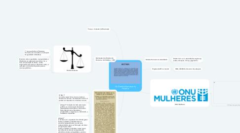 Mind Map: Os Direitos Humanos na História