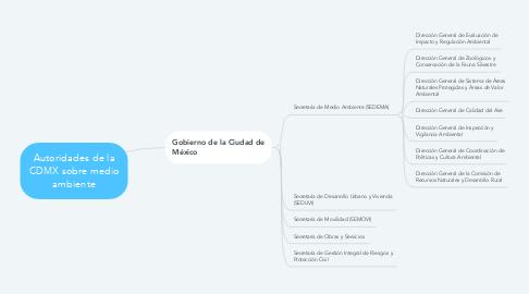 Mind Map: Autoridades de la CDMX sobre medio ambiente