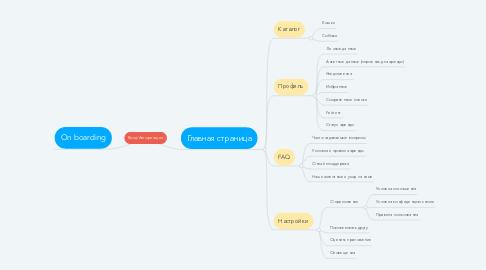 Mind Map: Вход/Авторизация