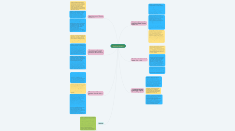 Mind Map: Qualitative Research