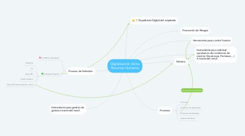 Mind Map: Digitalización de los Recursos Humanos