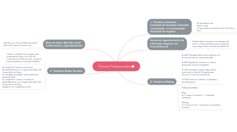 Mind Map: Proceso Telemercadeo