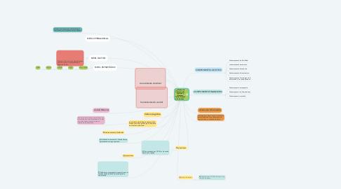 Mind Map: Modelo de Administración Logística y Financiera Policía Nacional de Colombia .