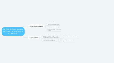 Mind Map: Perfil do professor frente as tecnologias da informação e comunicação