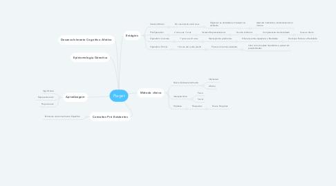 Mind Map: Piaget