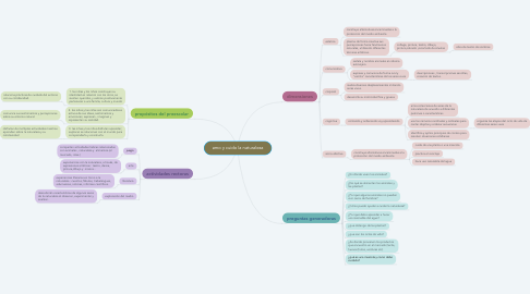 Mind Map: amo y cuido la naturaleza