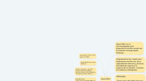 Mind Map: Opera Mini