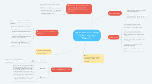 Mind Map: The Student´s Portfolio in English Language Classroom