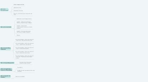 Mind Map: Ruta para el estudio y desarrollo del curso