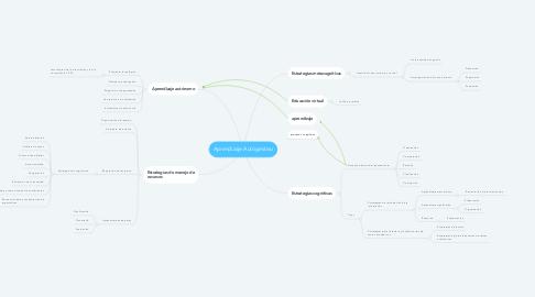 Mind Map: Aprendizaje Autógestivo