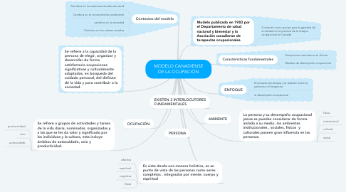 Mind Map: MODELO CANADIENSE DE LA OCUPACIÓN