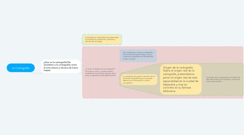 Mind Map: La Cartografia