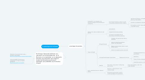 Mind Map: PROCESOS PSICOLÓGICOS BÁSICOS