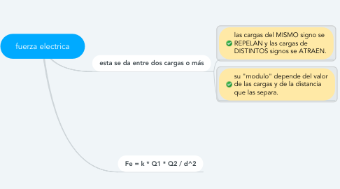 Mind Map: fuerza electrica