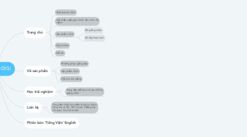 Mind Map: Sitemap iDIGI