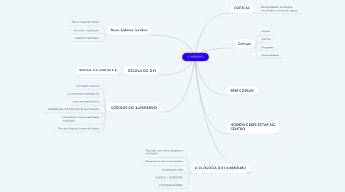 Mind Map: ILUMINISMO