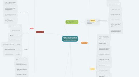 Mind Map: Reglamento de Comisiones y Oficinas o Departamentos de Salud Ocupacional
