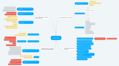 Mind Map: LOGÍSTICA EN OPERACIONES