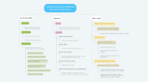 Mind Map: CONSTITUCIÓN DE EMPRESAS Normativa Colombiana