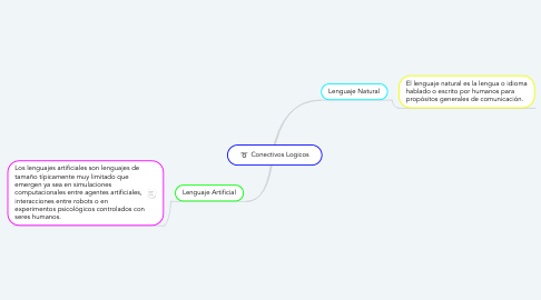 Mind Map: Conectivos Logicos