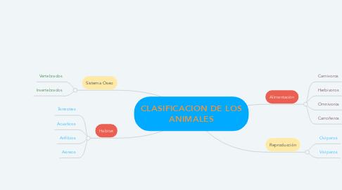 Mind Map: CLASIFICACION DE LOS ANIMALES