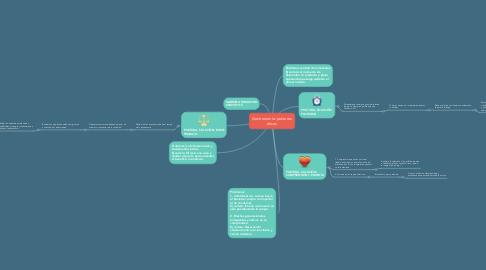 Mind Map: Gastronomía: posturas éticas