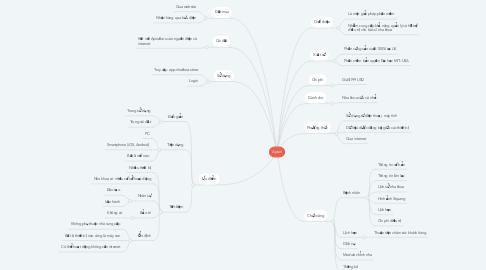 Mind Map: Apixel