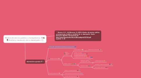 Mind Map: Medios de servicio público y transparencia. 👁️🗨✍🏽 🕵🏽 Análisis y mediación de su desempeño  (1)
