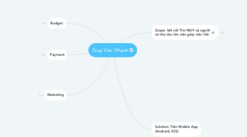 Mind Map: Giup Viec Nhanh
