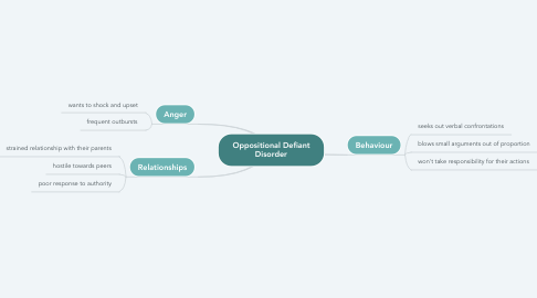 Mind Map: Oppositional Defiant Disorder