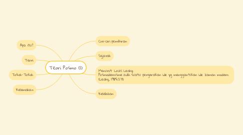 Mind Map: Teori Posmo (1)