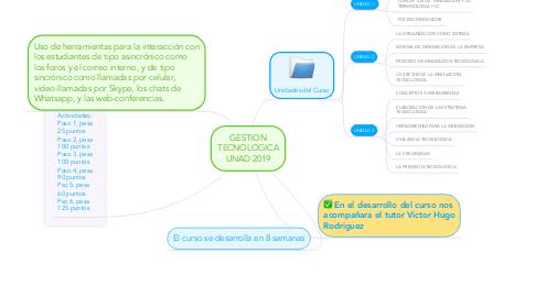 Mind Map: GESTION TECNOLOGICA UNAD 2019