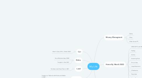 Mind Map: Govinda's Plan