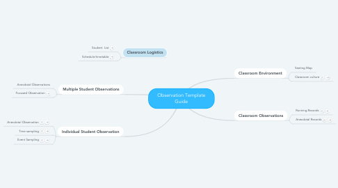Mind Map: Observation Template Guide