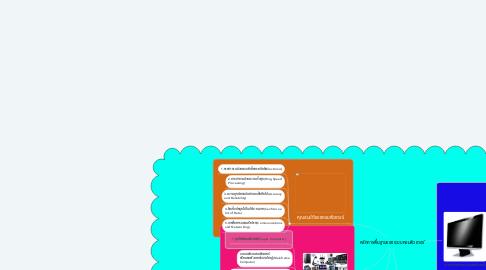 Mind Map: หลักการพื้นฐานของระบบคอมพิวเตอร์