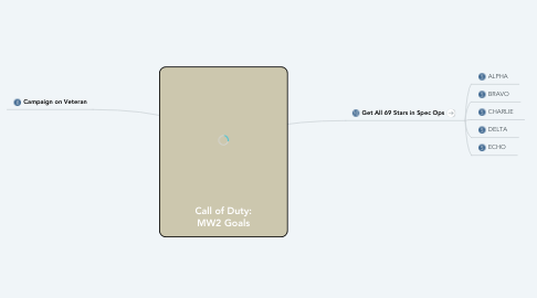 Mind Map: Call of Duty: MW2 Goals