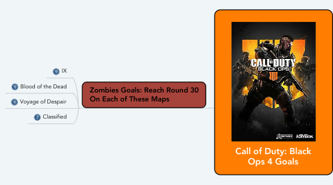 Mind Map: Call of Duty: Black Ops 4 Goals