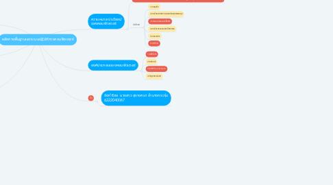Mind Map: หลักการพื้นฐานและระบบปฏิบัติการคอมพิวเตอร์