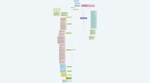 Mind Map: Сіденко Л.А. Тематичний урок з української мови