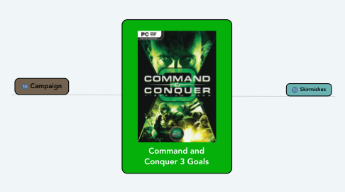 Mind Map: Command and Conquer 3 Goals