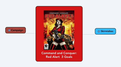 Mind Map: Command and Conquer: Red Alert  3 Goals