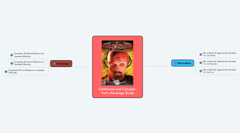 Mind Map: Command and Conquer: Yuri's Revenge Goals